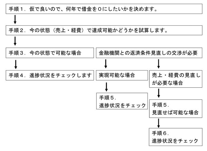 借入金を0円にする手順